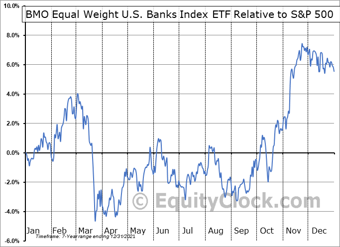 ZBK.TO Relative to the S&P 500