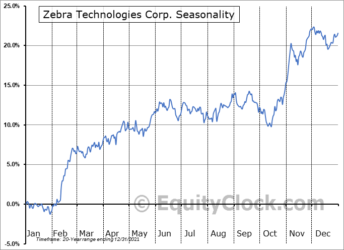 Zebra Technologies Corporation Seasonal Chart