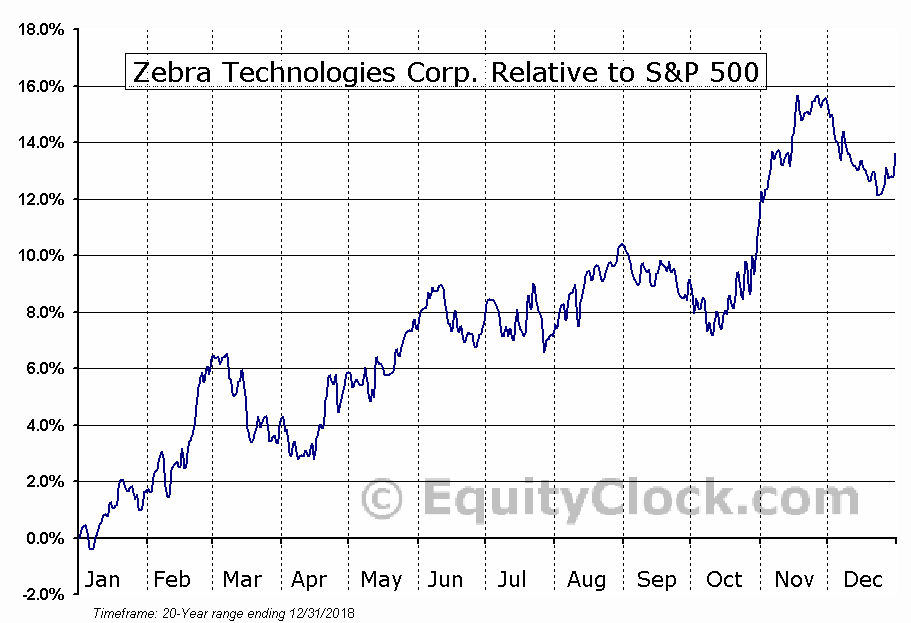 ZBRA Relative to the S&P 500