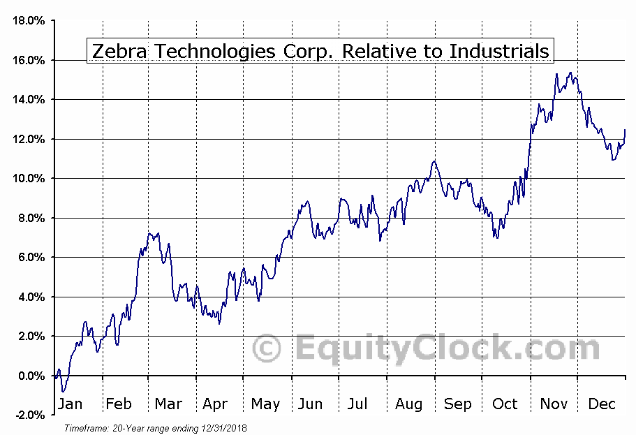 ZBRA Relative to the Sector