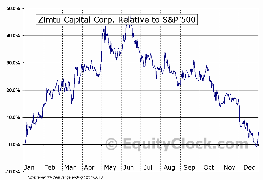 ZC.V Relative to the S&P 500