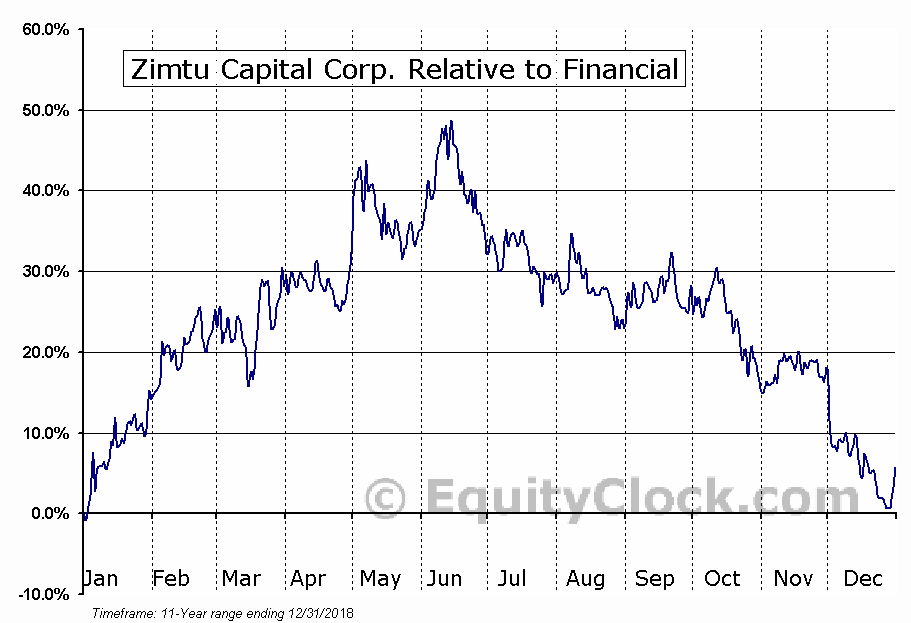 ZC.V Relative to the Sector