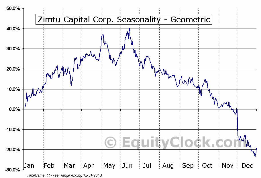 Zimtu Capital Corp. (TSXV:ZC.V) Seasonality