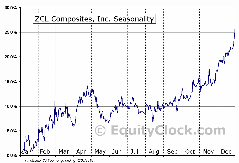 ZCL Composites (TSE:ZCL) Seasonality