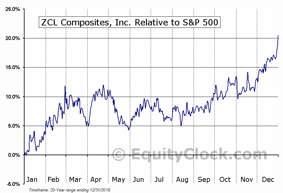 ZCL.TO Relative to the S&P 500