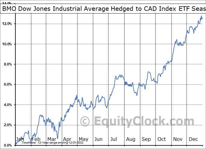 BMO Dow Jones Industrial Average Hedged to CAD Index ETF (TSE:ZDJ.TO) Seasonality