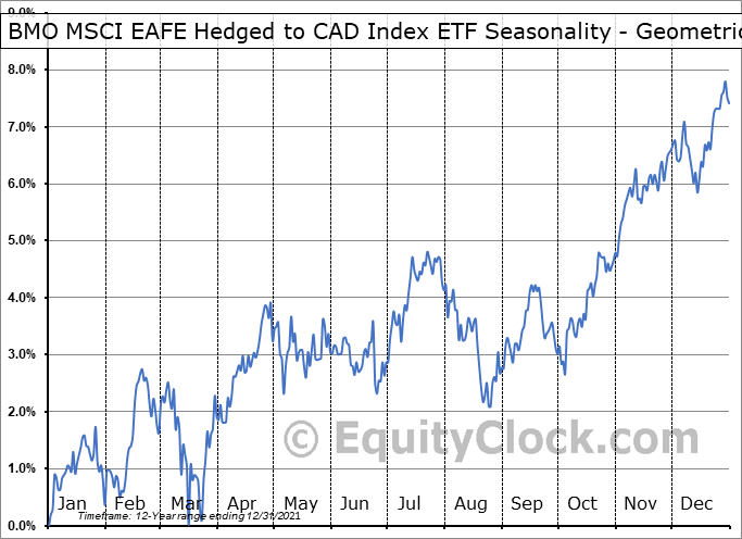 BMO MSCI EAFE Hedged to CAD Index ETF (TSE:ZDM.TO) Seasonality