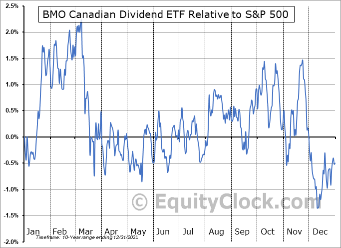 ZDV.TO Relative to the S&P 500