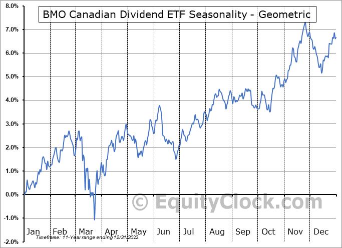 BMO Canadian Dividend ETF (TSE:ZDV.TO) Seasonality