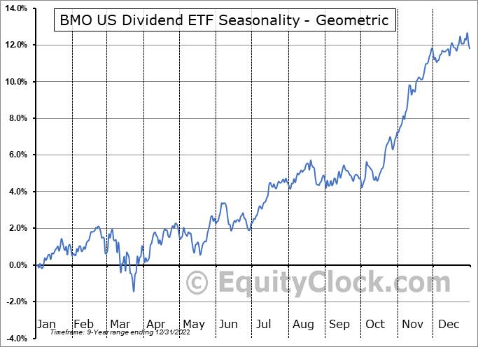 BMO US Dividend ETF (TSE:ZDY.TO) Seasonality