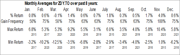 Monthly Seasonal BMO US Dividend ETF (TSE:ZDY.TO)