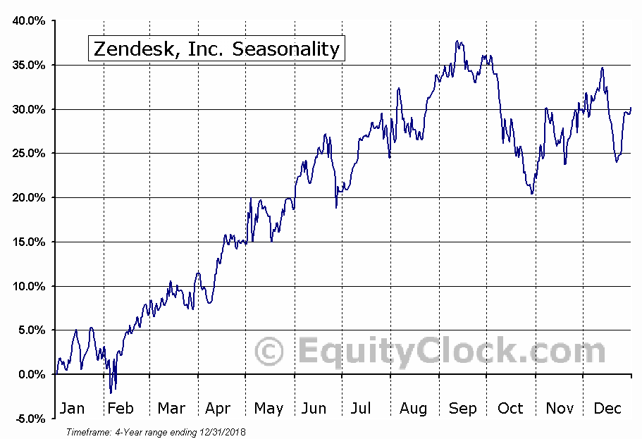 Zendesk, Inc. Seasonal Chart