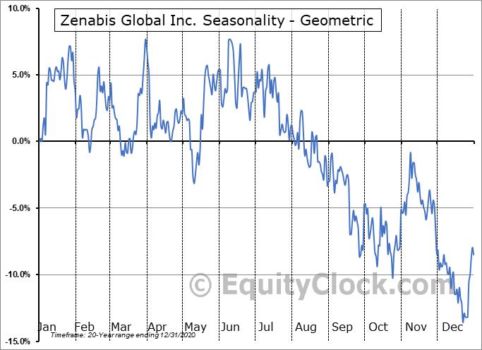 Zenabis Global Inc. (TSE:ZENA.TO) Seasonality