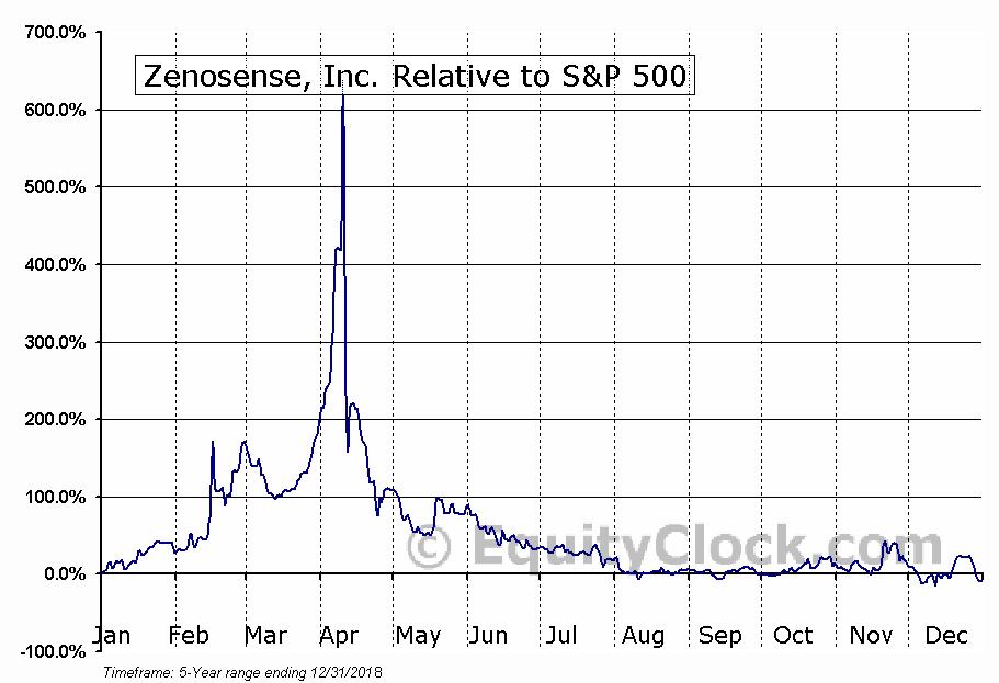 ZENO Relative to the S&P 500