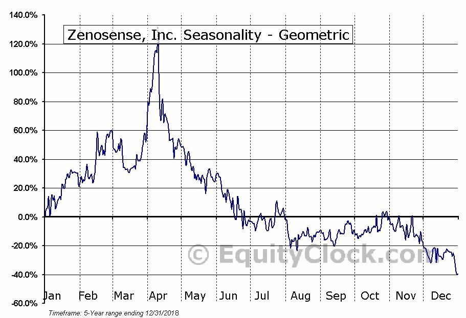 Zenosense, Inc. (OTCMKT:ZENO) Seasonality