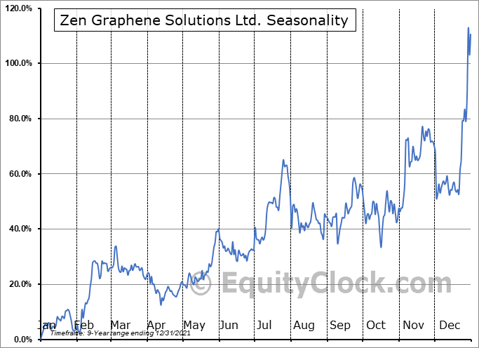 Zen Graphene Solutions Ltd. (OTCMKT:ZENYF) Seasonality