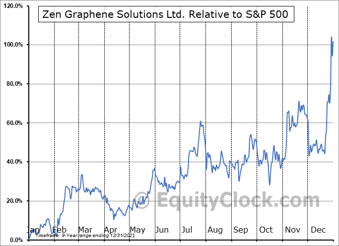ZENYF Relative to the S&P 500