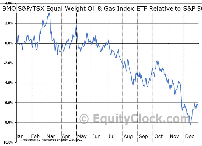 ZEO.TO Relative to the S&P 500