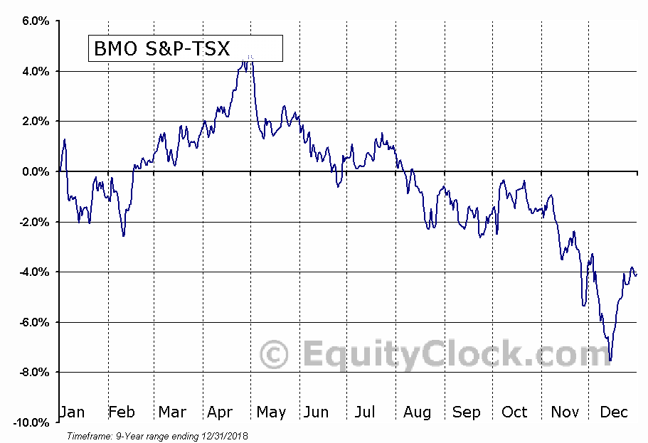 BMO S&P-TSX Equal Weight Oil & Gas Index ETF  (ZEO.TO) Seasonality