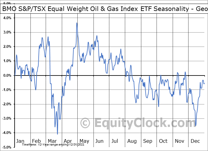 BMO S&P/TSX Equal Weight Oil & Gas Index ETF (TSE:ZEO.TO) Seasonality