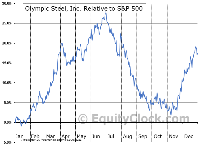ZEUS Relative to the S&P 500