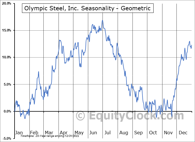 Olympic Steel, Inc. (NASD:ZEUS) Seasonality
