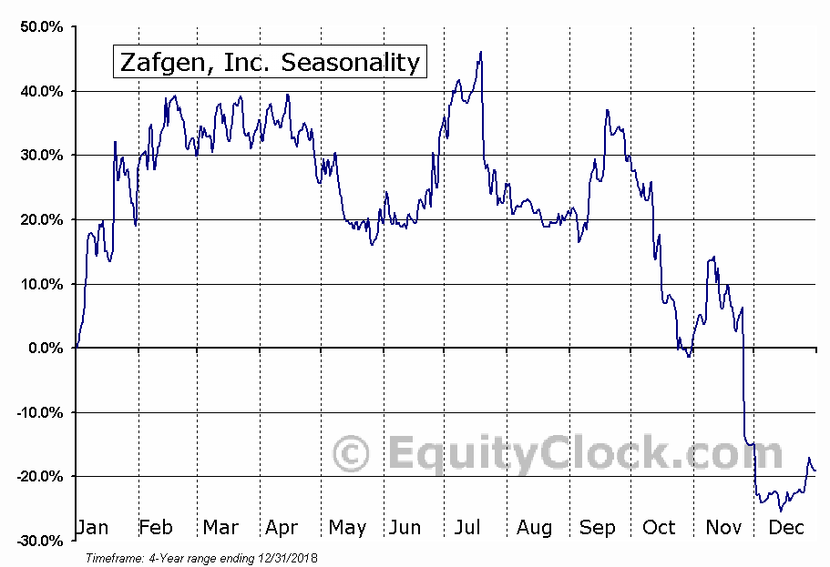 Zafgen, Inc. (ZFGN) Seasonal Chart