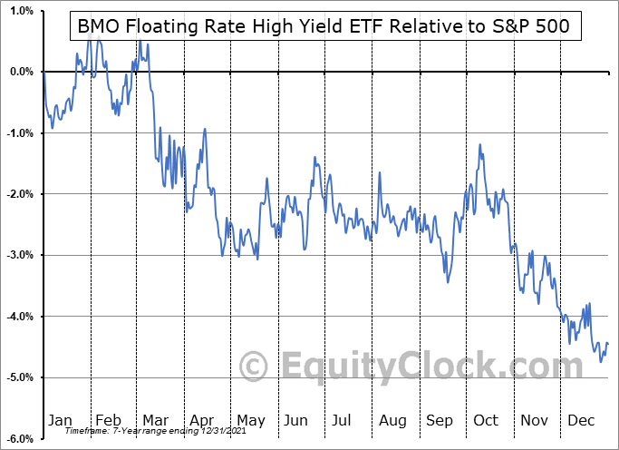ZFH.TO Relative to the S&P 500