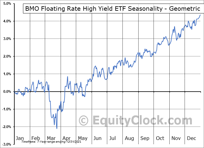 BMO Floating Rate High Yield ETF (TSE:ZFH.TO) Seasonality