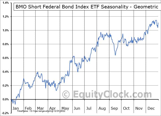 BMO Short Federal Bond Index ETF (TSE:ZFS.TO) Seasonality