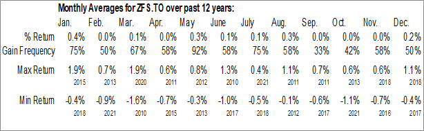 Monthly Seasonal BMO Short Federal Bond Index ETF (TSE:ZFS.TO)