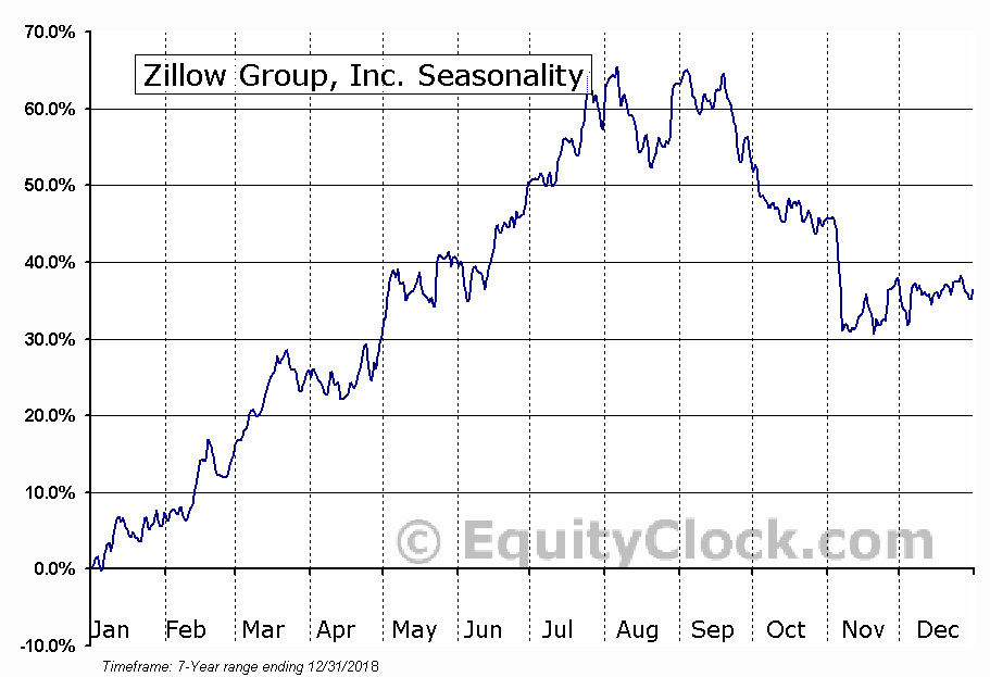 Zillow Group, Inc. (ZG) Seasonal Chart