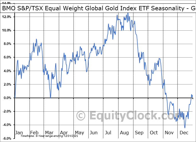 BMO S&P/TSX Equal Weight Global Gold Index ETF (TSE:ZGD.TO) Seasonality