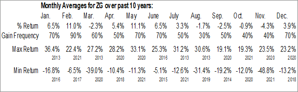 Monthly Seasonal Zillow Group, Inc. (NASD:ZG)