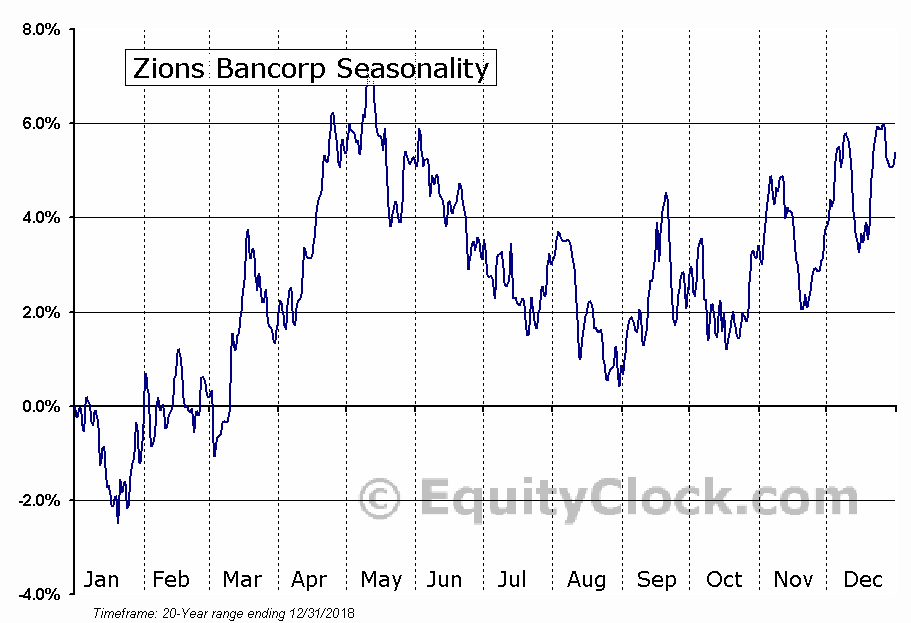Zions Bancorporation N.A. Seasonal Chart