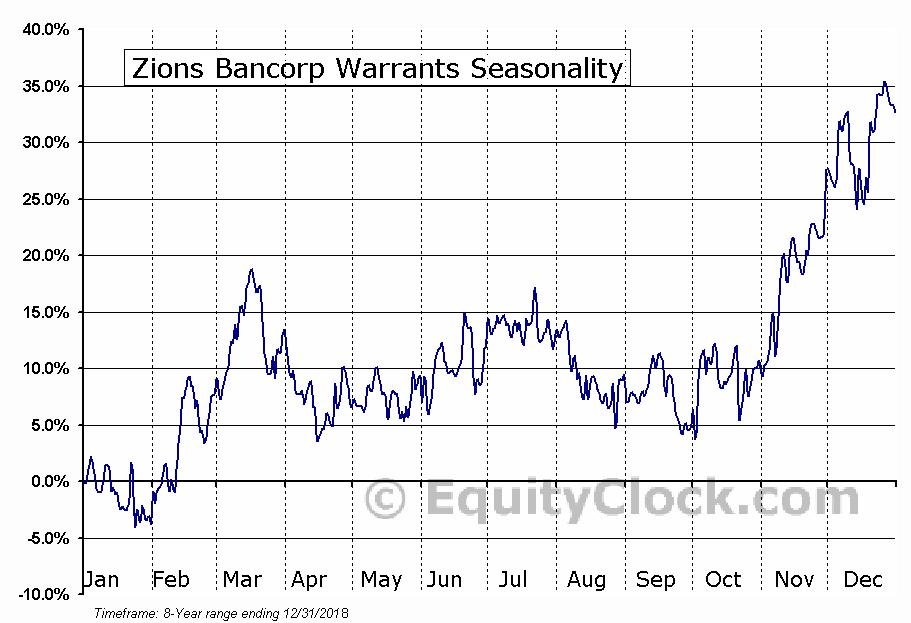 Zions Bancorp Warrants (NASD:ZIONW) Seasonality