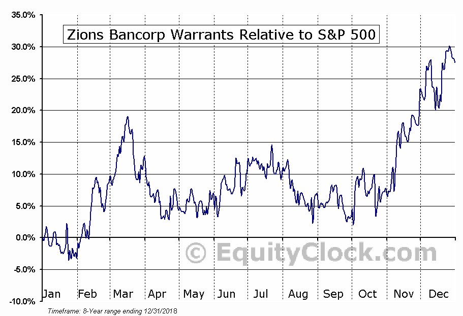 ZIONW Relative to the S&P 500