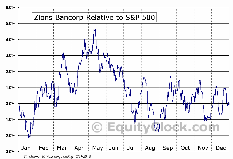 ZION Relative to the S&P 500