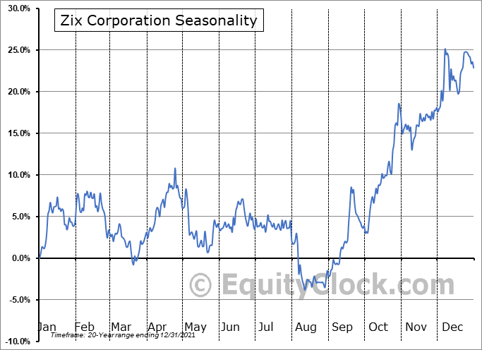 Zix Corporation (NASD:ZIXI) Seasonality
