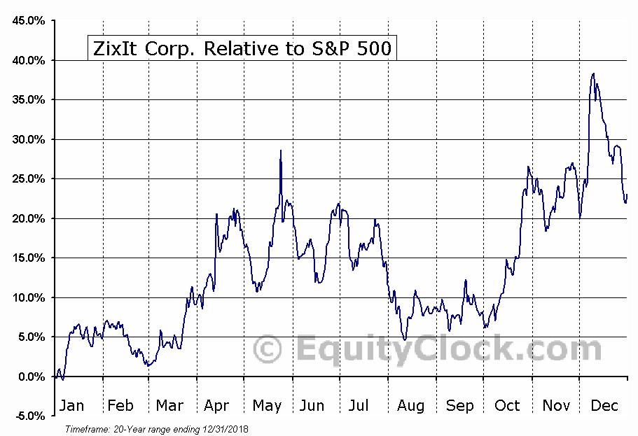 ZIXI Relative to the S&P 500