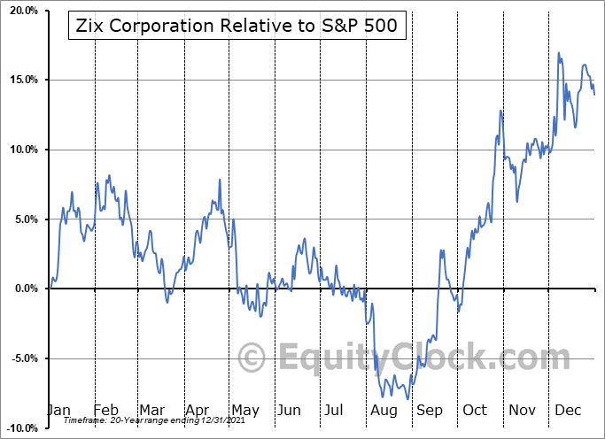 ZIXI Relative to the S&P 500