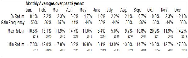 Monthly Seasonal BMO Junior Gas Index ETF (TSE:ZJN.TO)