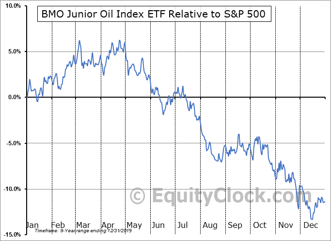 ZJO.TO Relative to the S&P 500