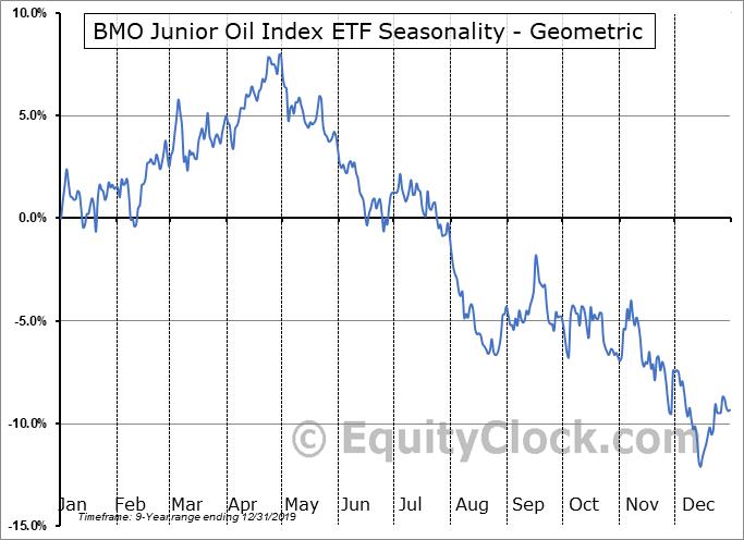 BMO Junior Oil Index ETF (TSE:ZJO.TO) Seasonality