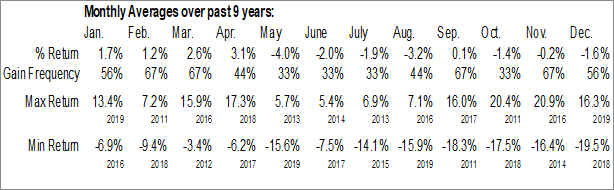 Monthly Seasonal BMO Junior Oil Index ETF (TSE:ZJO.TO)