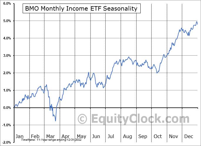 BMO Monthly Income ETF (TSE:ZMI.TO) Seasonality