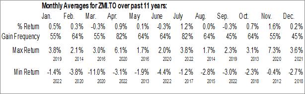 Monthly Seasonal BMO Monthly Income ETF (TSE:ZMI.TO)