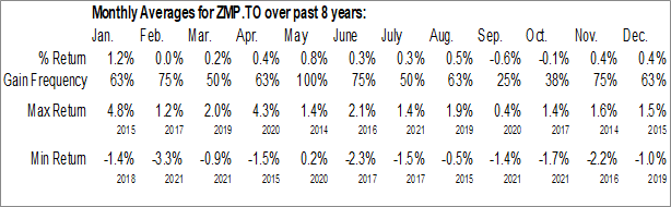 Monthly Seasonal BMO Mid Provincial Bond Index ETF (TSE:ZMP.TO)