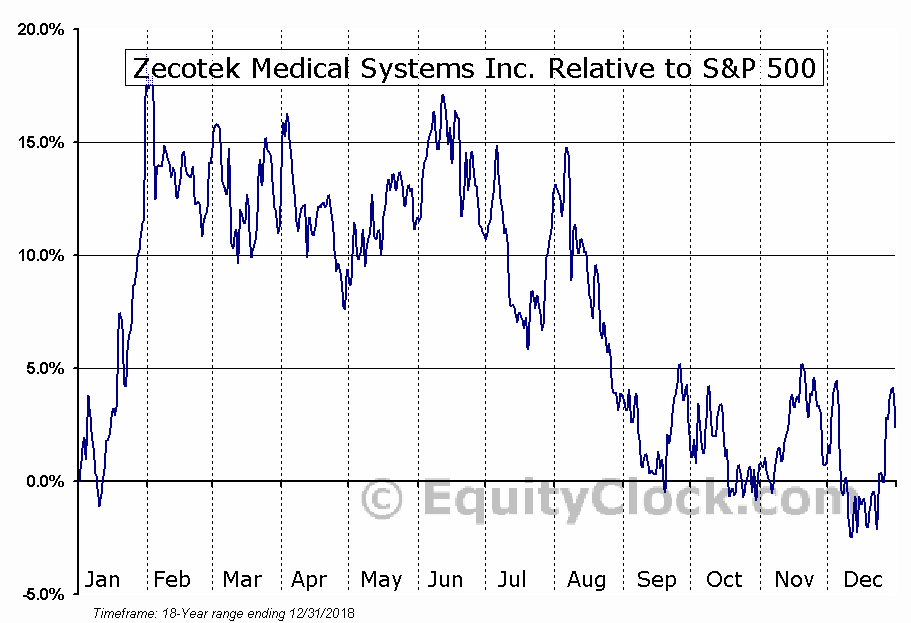 ZMS.V Relative to the S&P 500