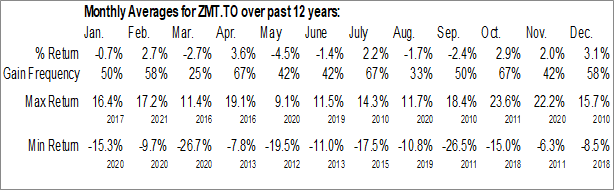 Monthly Seasonal BMO S&P/TSX Equal Weight Global Base  Metals Hedged to CAD Index ETF (TSE:ZMT)